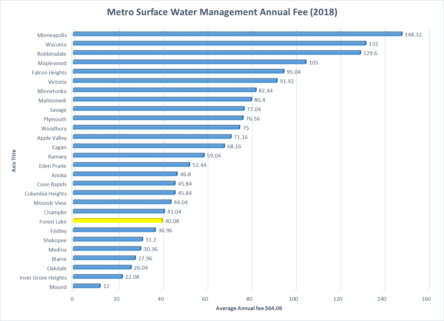 surface water management fee 2018